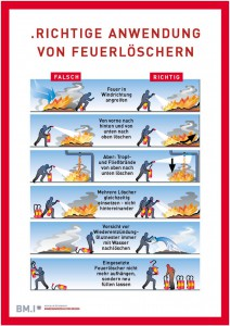 Anwendung Feuerlöscher